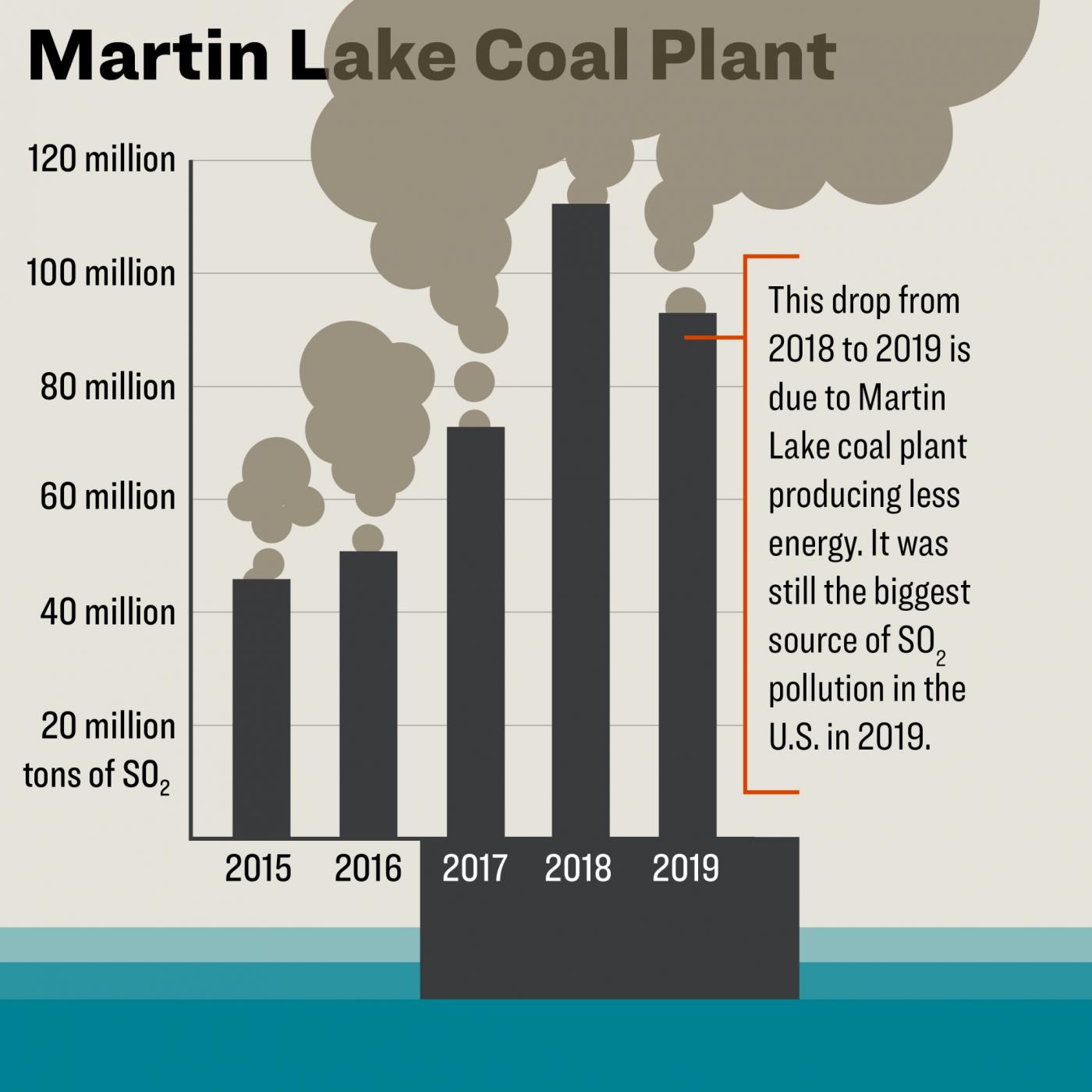 Martin Lake coal plant emissions graph