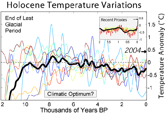 Holocene Temperature Variation