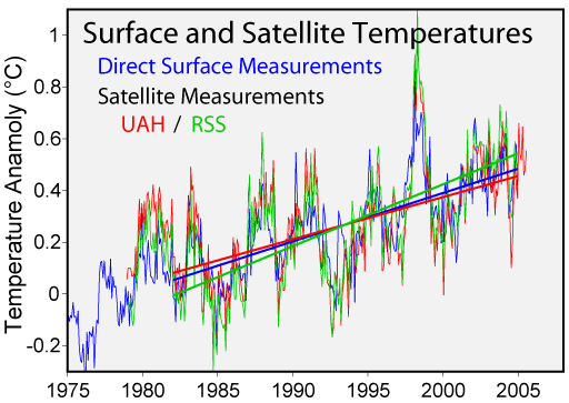 Surface and Satellite Temperatures