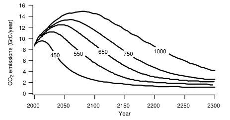 emissions scenarios