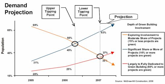 greenbuilding tipping point