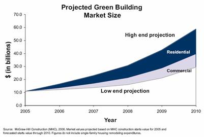 green homebuilding projections