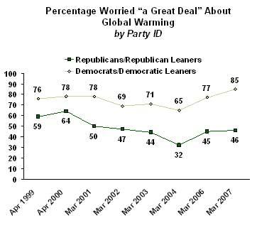 two Americas graph