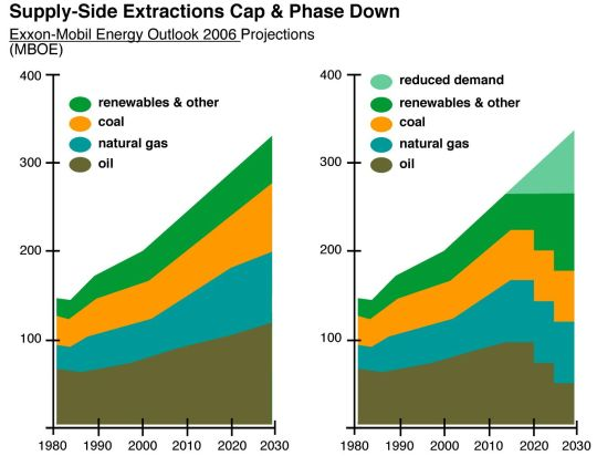 Supply-side extractions cap & phase down