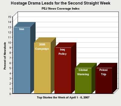Pew chart news index 1st week April