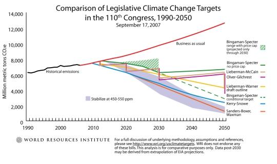 WRI climate bill comparison