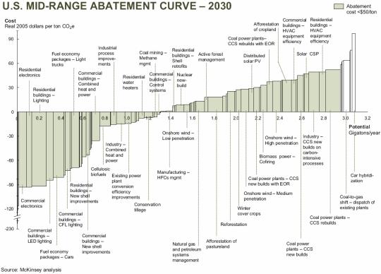 McKinsey mid-range abatement curve