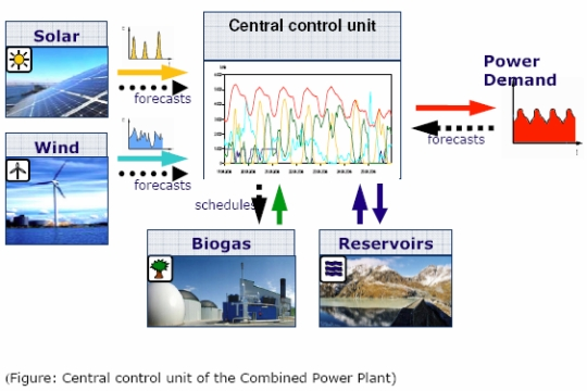 combined power plant