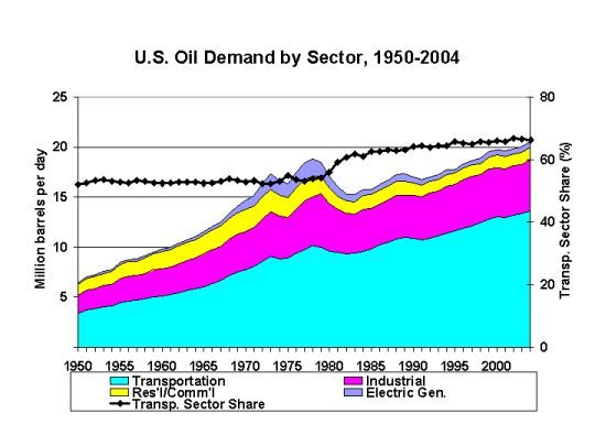 oil demand by sector