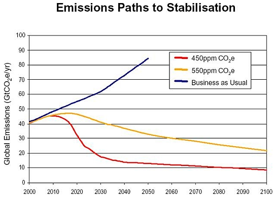 emissions paths to stabilization