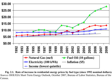 energy_price_incease