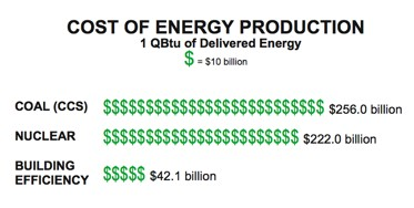 cost of energy production