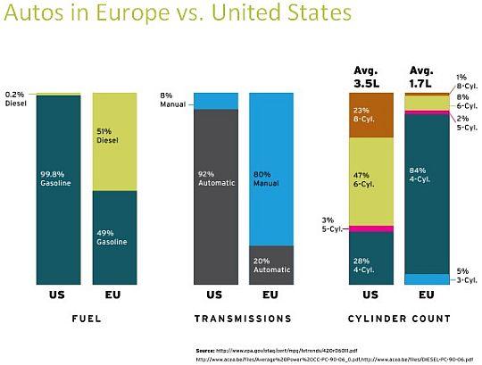 U.S. and Europe, diesel