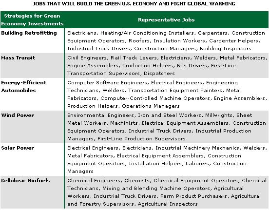 Green Jobs Chart