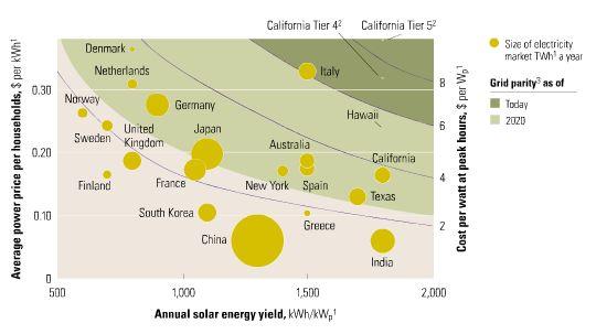 Solar competitiveness