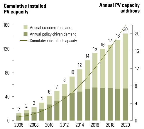 Solar installed capacity projection