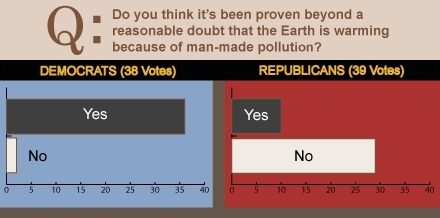 National Journal climate change poll