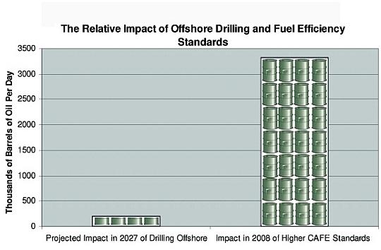 drilling vs. CAFE
