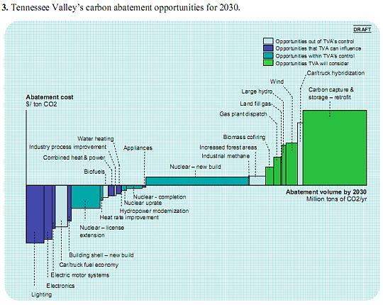 TVA abatement opportunities