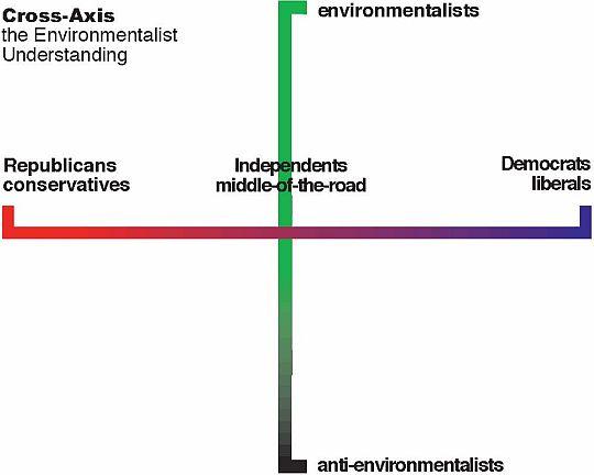 cross-axis
