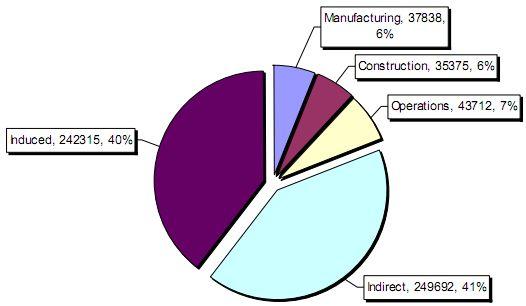 Nuclear jobs