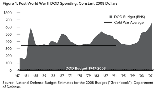 Post-WWII military spending