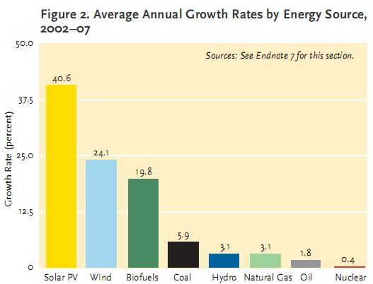 growth by energy source