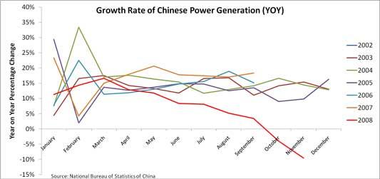 chinese power generation