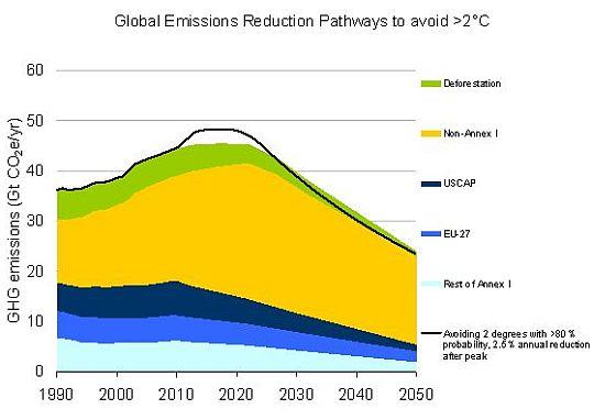 Reduction pathways
