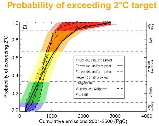 probability of exceeding 2deg