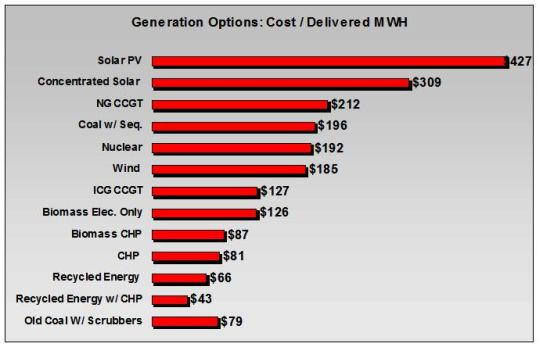 comparative delivered energy costs