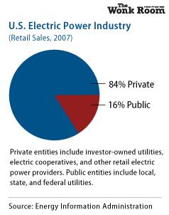 U.S. Electric Power Industry
