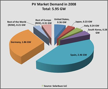 PV Market Demand in 2008