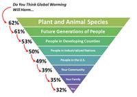 538.com's Global Warming Perceptions