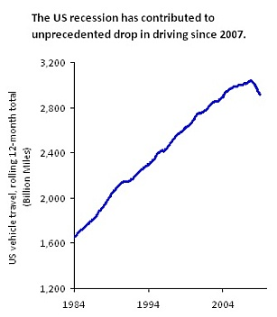 US VMT trends through Jan 09