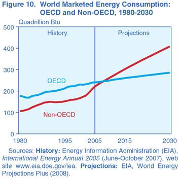 World energy consumption, 1980-2030