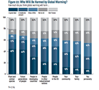 Survey: Perceptions of Harm