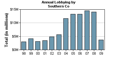Annual lobbying by Southern Co