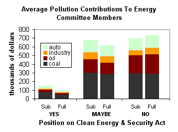 Average Pollution Contributions to Energy Committee Members