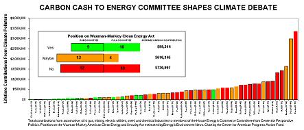 Waxman-Markey Total Carbon Contributions
