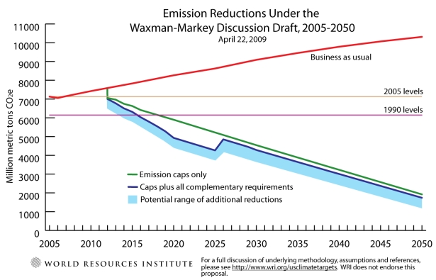 emission reductions under original version of Waxman-Markey