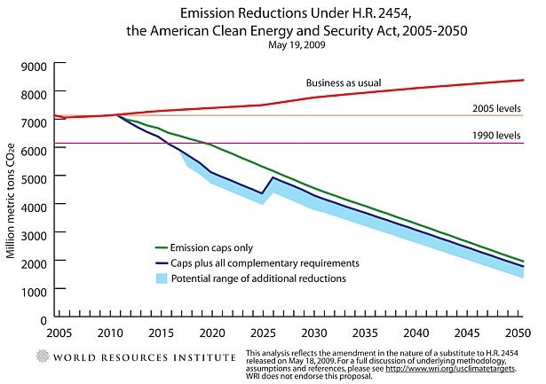 emission reductions under updated version of Waxman-Markey