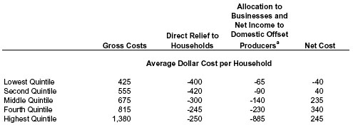CBO cost estimates