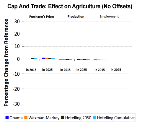 Cap And Trade: Effect On Agriculture Sector (No Offsets)