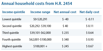 CBO: annual household costs of ACES