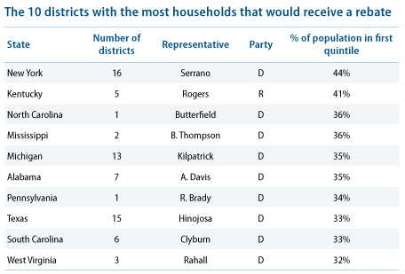 CBO: 10 districts with most households that would receive a rebate under ACES