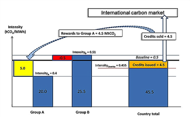 carbon offsets diagram