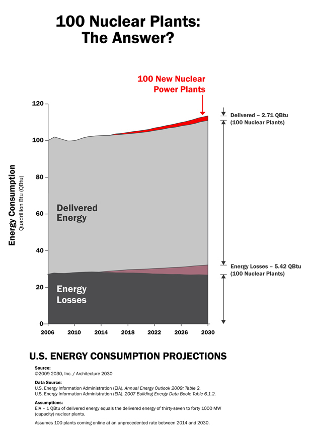 Chart of energy consumption projections