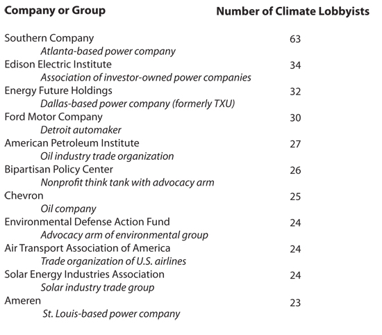 Climate lobby chart.