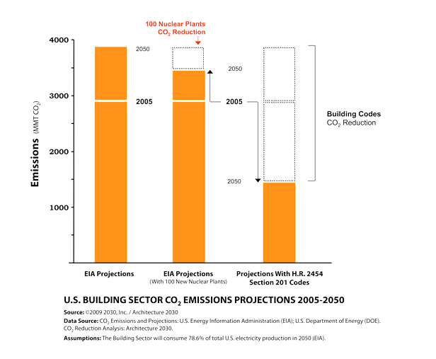 Graph of U.S. building sector CO2 emissions projections